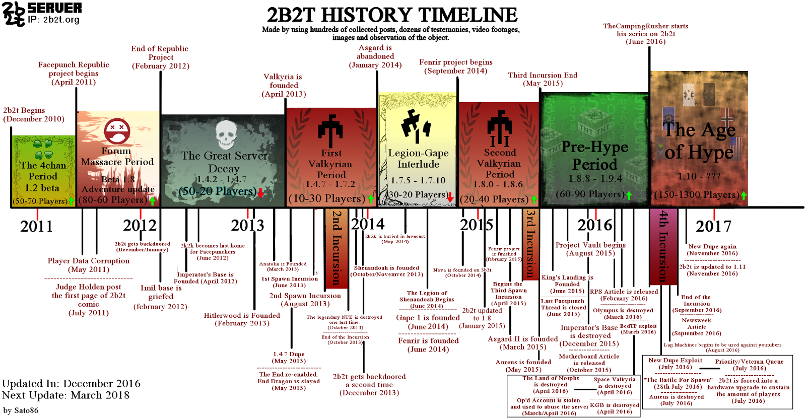 2b2t And Its History 2010 2016 Sato86 The 2b2t Blog