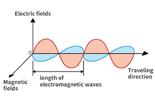 EM wave with magnetic and electric field propagating energy