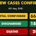 284 more confirmed COVID-19 cases shoot total infections in Nigeria to 6,677