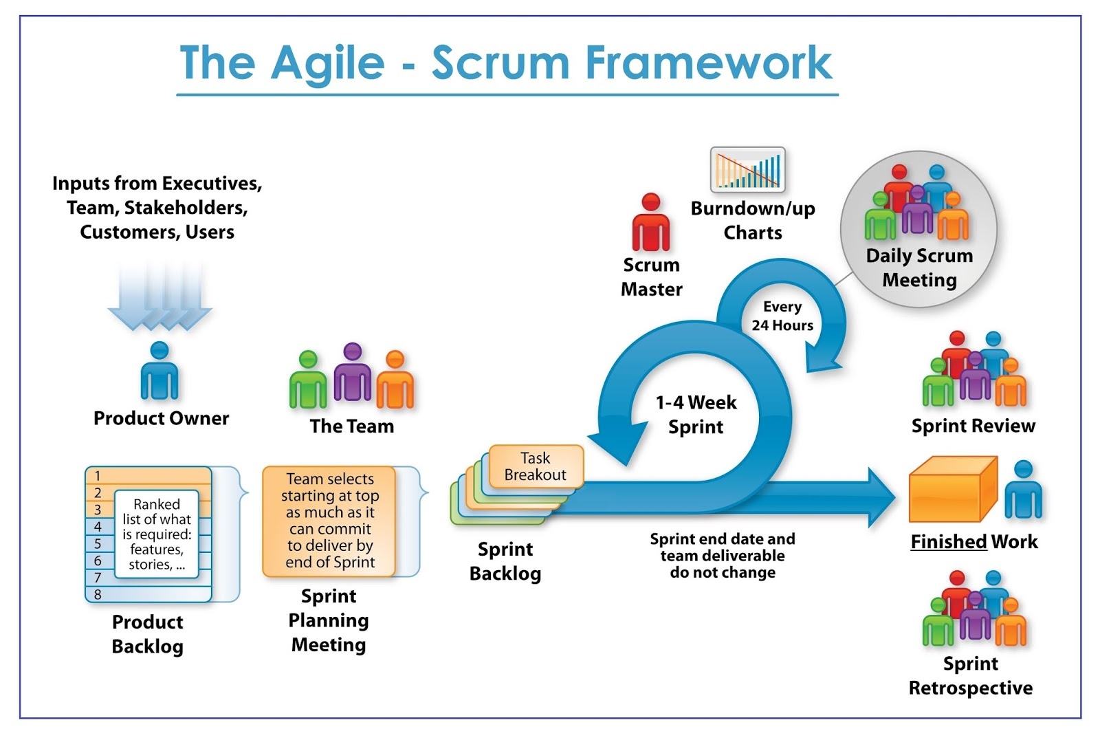 Kshitij yelkar the agile scrum framework for Agile artifacts templates
