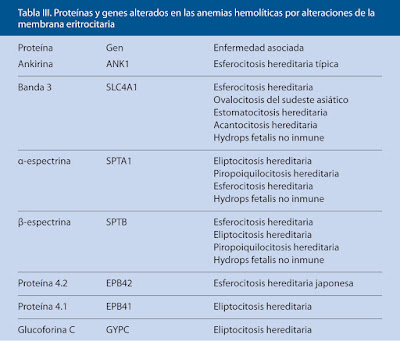 tabla tres proteínas