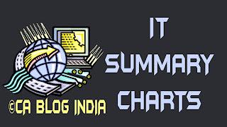 Information Technology (IT) SUMMARY CHART