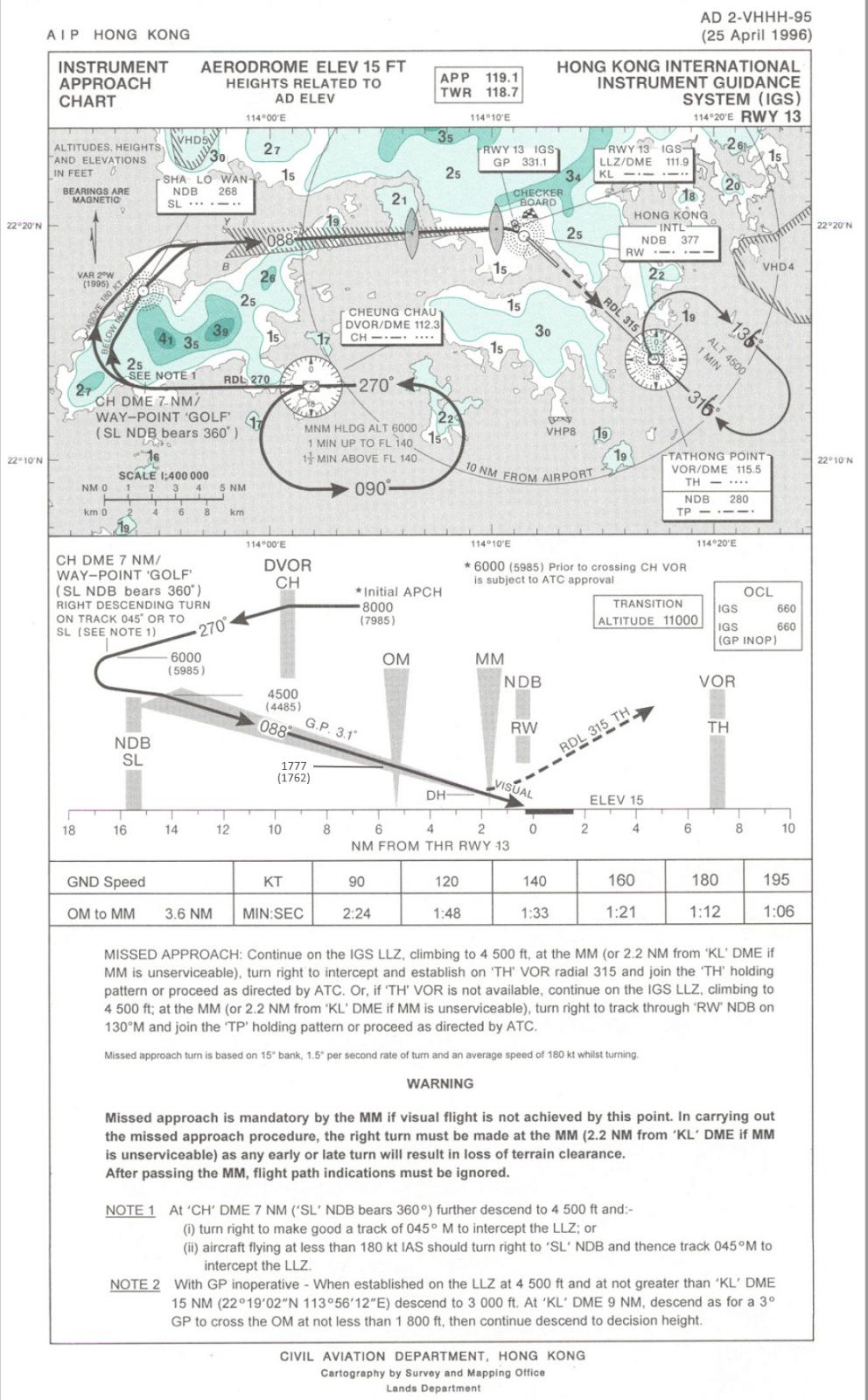 South West Flight Simulation: UPDATE: Kai Tak VHHX Navdata for PMDG