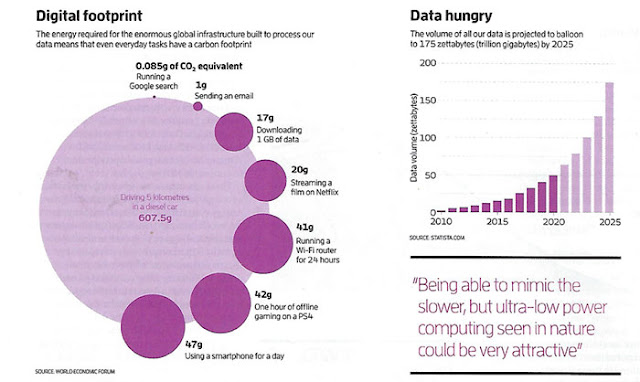Ballooning data usage and carbon footprint for cell phone usage (Source: Edd Gent, New Scientist, Mar 14)