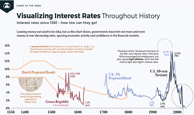 Throughout History Of Visualizing Interest Rates Over 670 Year #infographic