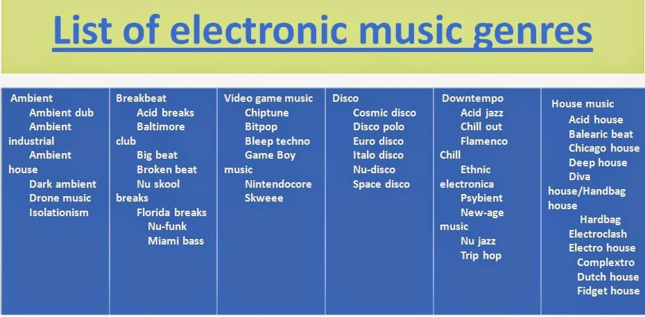 List Of Electronic Music Genres -I-
