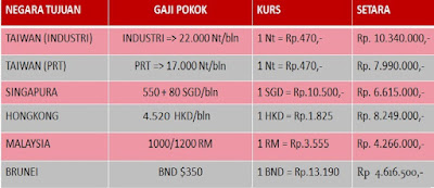 Gaji Terbaru +  Bekerja di Luar Negeri-Info hub Ali Syarief Hp. 087781958889 - 081320432002 rev 18062019