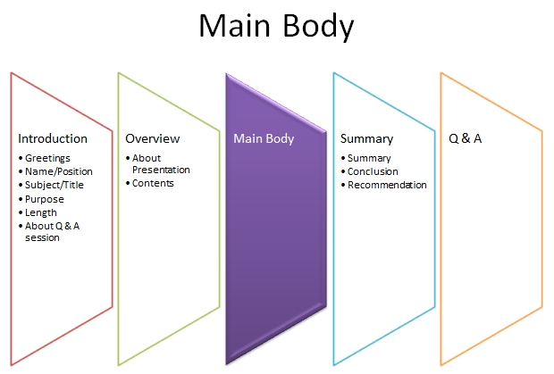 the expert presenter structure main body