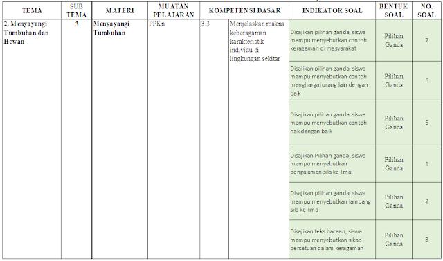 Kisi-kisi PTS Kelas 3 SD/MI: Tema 2 Subtema 3-4