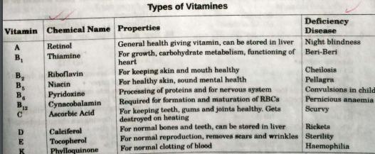 Types Of Vitmains and Deficiency Disease