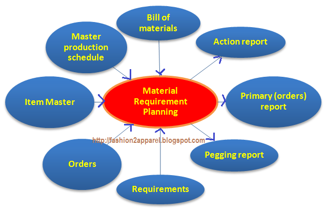 Materials requirements planning inputs and outputs