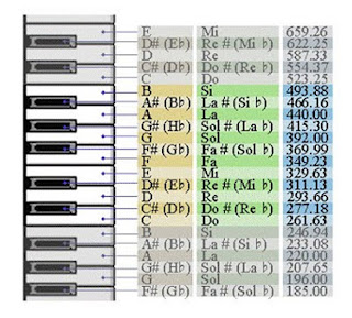 ¿12 notas musicales?