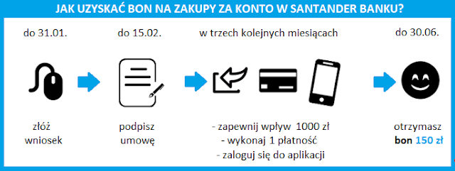 Terminarz promocji z bonem 150 zł za Konto Jakie Chcę w Santander Banku