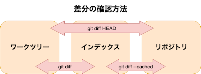 gitの差分確認方法の図解