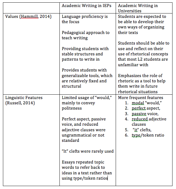 Table comparing Hammill's findings & Russell's findings