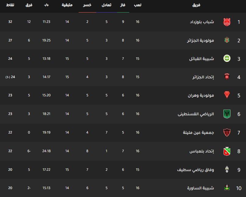 جدول ترتيب فرق الدوري الجزائري اليوم بتاريخ 3-2-2020