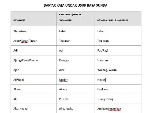 Contoh Penerapan Kalimat Bahasa Sunda Akrab dan Halus