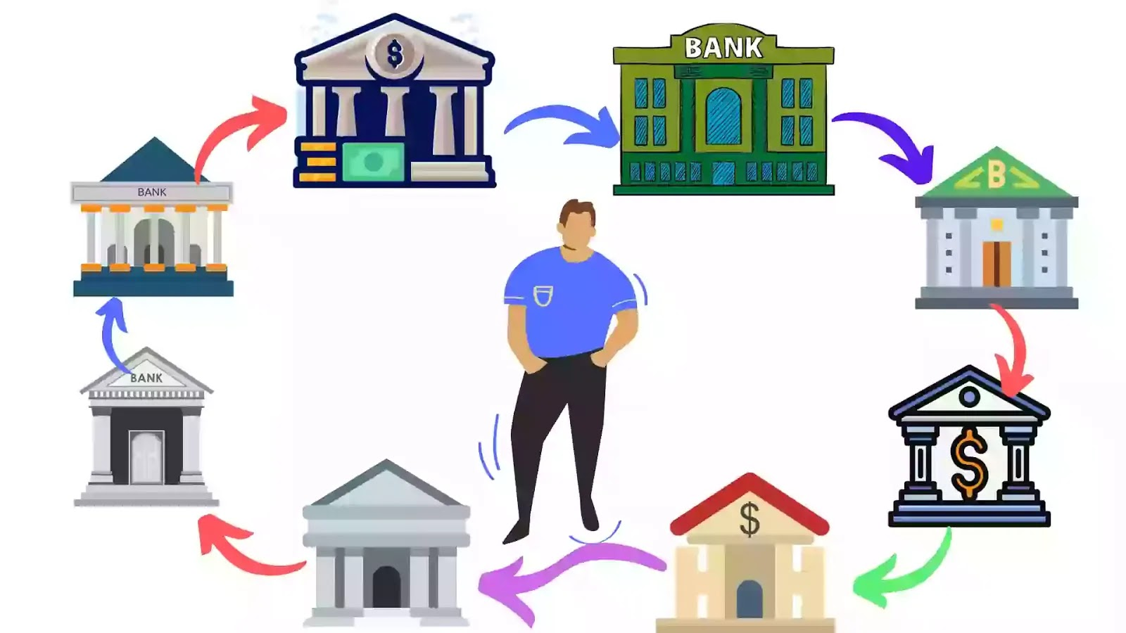 Banking System Chain