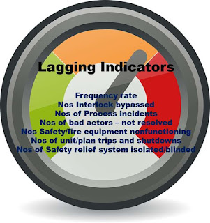 Process Safety Lagging Indicators