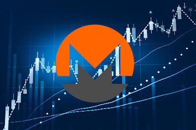 Monero Price has been recording positive strides