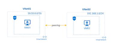 VNet Peering In Microsoft Azure