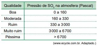 A análise dessa água detectou a presença de 2,4 × 10⁻³ mol/L de SO2·H2O. A classificação da qualidade do ar, em relação à presença de dióxido de enxofre na atmosfera, é apresentada na tabela