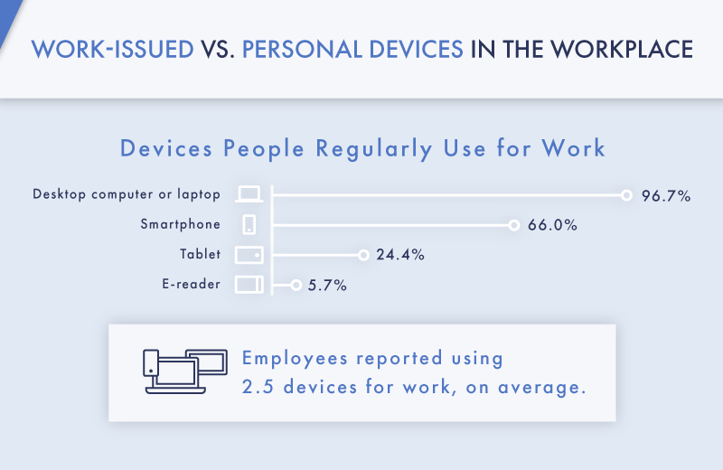 Study Explores the Bring-Your-Own-Device Approach in a Remote Work World