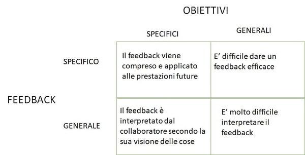Obiettivi e Feedback
