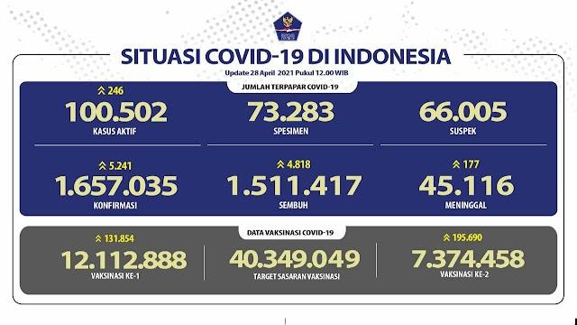 (28 April 2021) Jumlah Kasus Covid-19 di Indonesia Pukul 14.00 WIB
