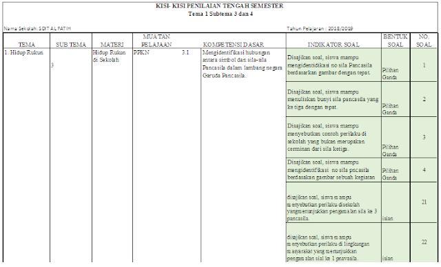 Kisi-kisi PTS Kelas 2 SD/MI: Tema 1 Subtema 3 dan 4