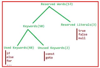 Keyword mendefinisikan fungsi dan literal mendefinisikan nilai (value) pada Java