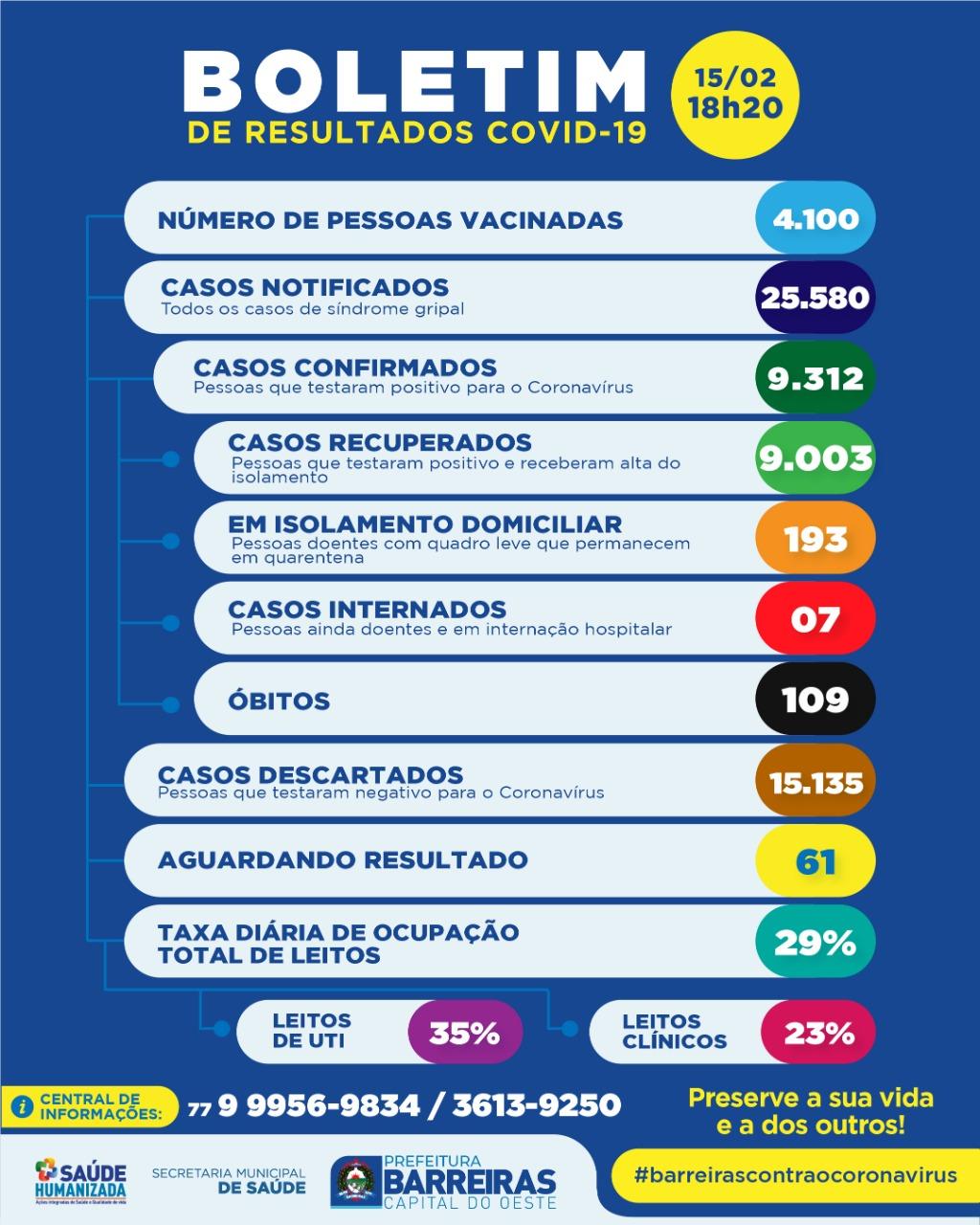 BARREIRAS: Boletim informativo nº 367, de 15 de fevereiro de 2021 (COVID-19)
