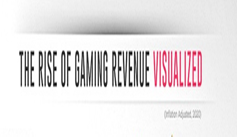 50 Years of Gaming History, by Revenue Stream (1970-2020) #infographic