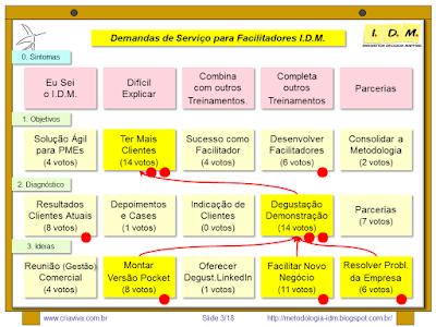 Treinamento Avançado Metodologia IDM Innovation Decision Mapping