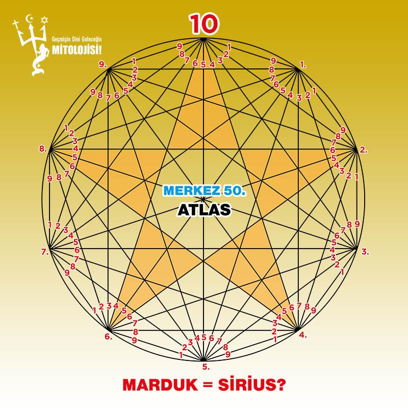 din, Marduk, Sirius yıldızı, Ondalık sayı sistemi ve Marduk, Din ve matematik, Kadim kitaplar, Osiris mabedi, Kral Thothma, sizden gelenler, Marduk sirius yıldızı mı?
