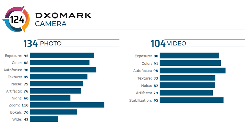 Score breakdown of the Mi Note 10 Pro at DxOMark