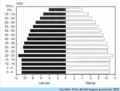 pertumbuhan penduduk negara maju