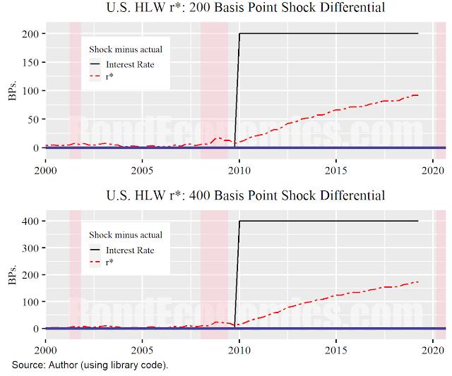 Figure: Shock Analysis