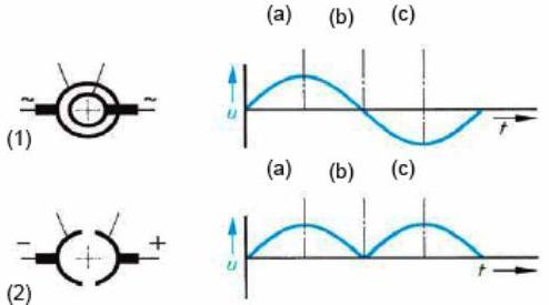 Tegangan Rotor yang dihasilkan melalui cincin-seret dan komutator.