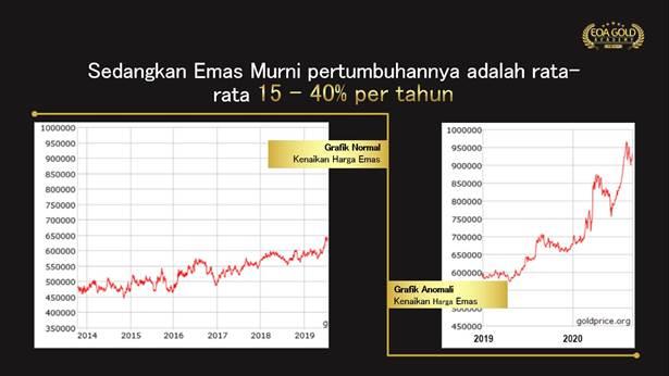 grafik pertumbuhan emas