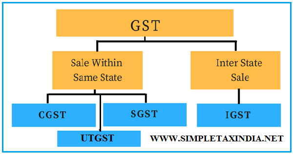 SGST LAW AND UTGST LAW APPROVED BY GST COUNCIL- GST | SIMPLE