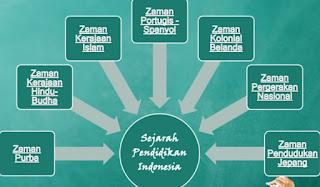 Landasan Histori Pendidikan