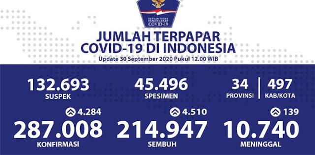 Data 30 September, Positif Covid-19 Bertambah 4.284 Orang, Totalnya 287.008 Kasus