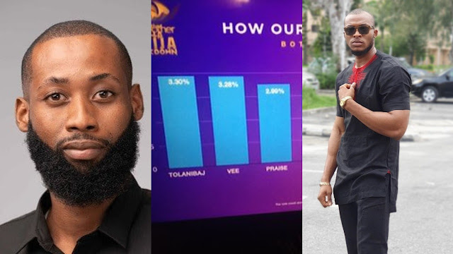 #BBNaija 2020: Here is how the Viewers voted in the second eviction