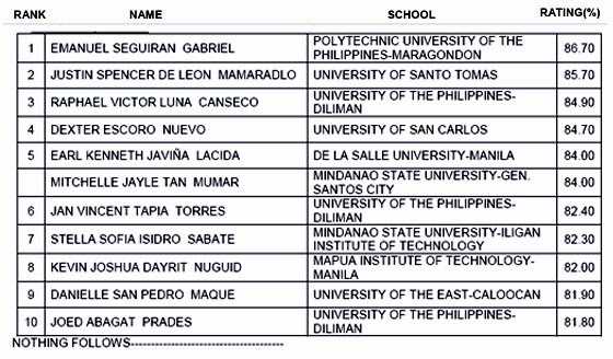 Image: top 10 for March 2014 Electronics Engineer Licensure Exam