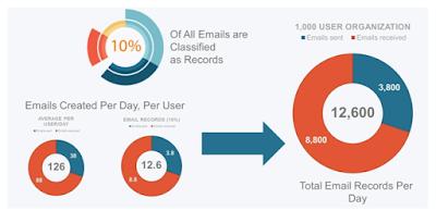 SharePoint E-mail Integration