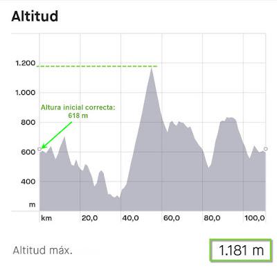 Perfil de ruta con altura calibrada correctamente