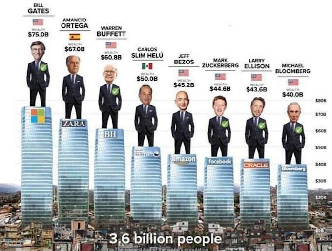 8 Milyarder = 3,6 Milyar İnsan