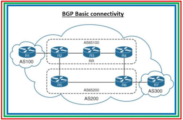 Part 3: 5 BGP commands rarely used