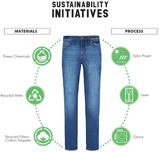 sustainable jeans, green jeans, green denims, blue jeans